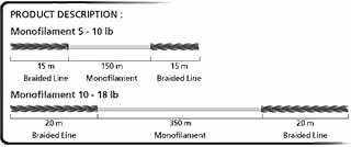 Relix-Feeder-Combo-struttura