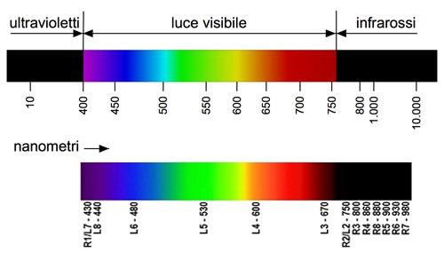 Lunghezza d onda luce