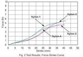 Grafici comparativi test nylon