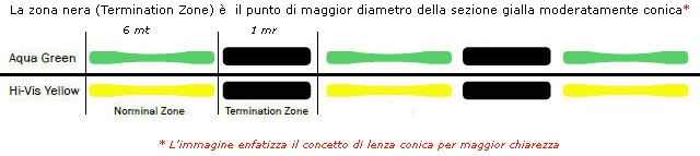 PowerPro-Zero-Impact-schema-profilo