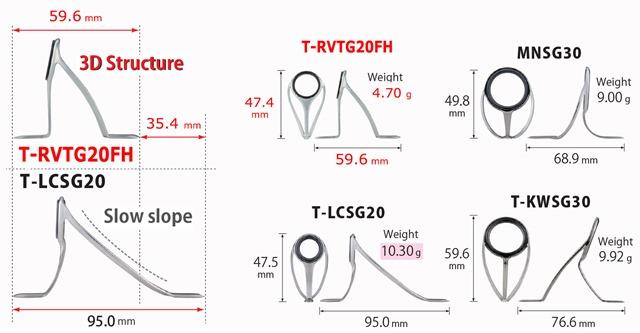 Fuji-Reverse-TRV-tabella-comparativa
