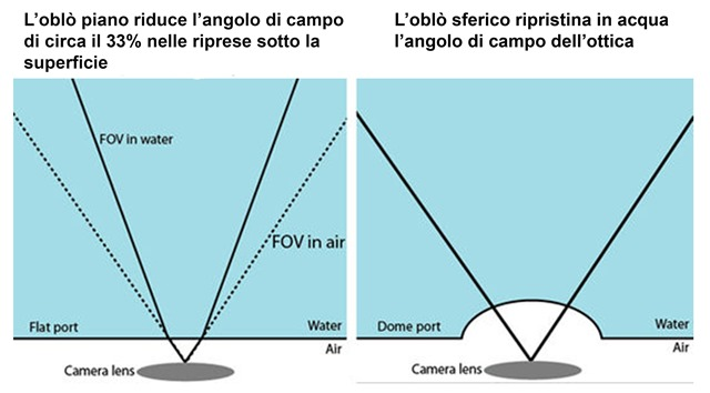 Correzione-orrica-e-angolo-di-campo-oblo-sferico