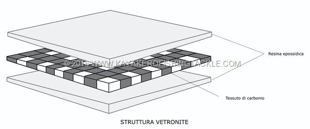 Struttura-Vetronite