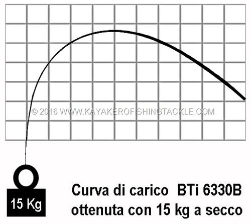 XZOGA-Belvedere-TT-curva-di-carico-15-kg