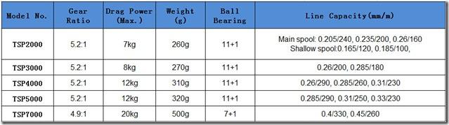 Tsurinoya TSP series caratteristiche tecniche
