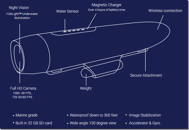 Spydro caratteristiche tecniche