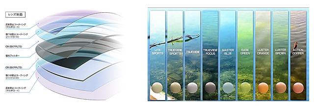Zeque-Sunglasses schema lenti e variazioni cromatiche