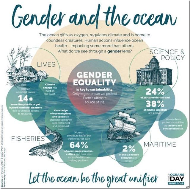 Giornata-Mondiale-degli-Oceani.-Tema