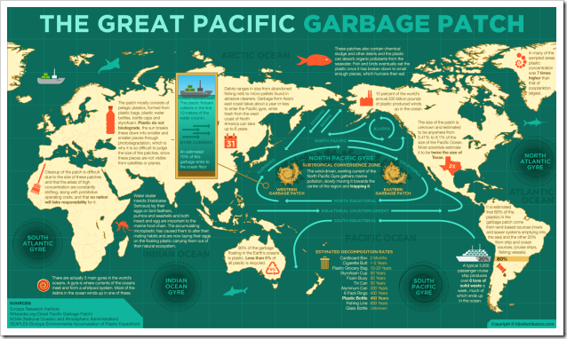 the-great-pacific-garbage-patch_51eff7d49055a