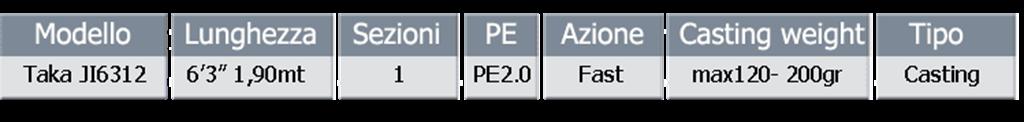 Schema-tecnico-canne-Taka-6311
