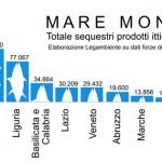 In Sardegna record di sequestro prodotti ittici