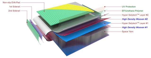 Selytech-DS-Fabric-Construction-1024x395